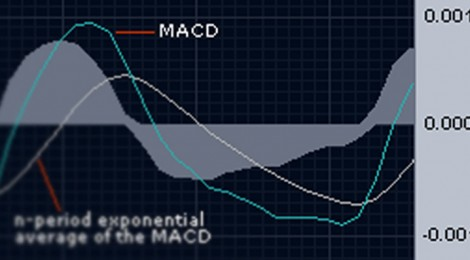 Spot buy/sell signals easily with MACD