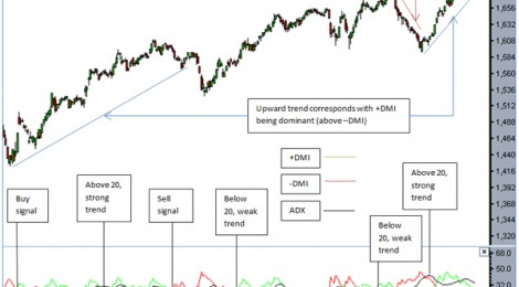 Directional Movement Index (DMI) points you in the right direction