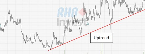 Uptrend with overbought and bullish signal
