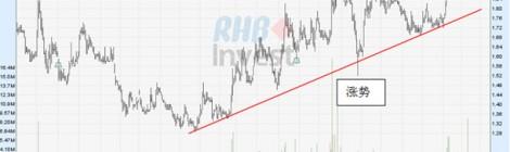 涨势与超买状况和看涨讯号