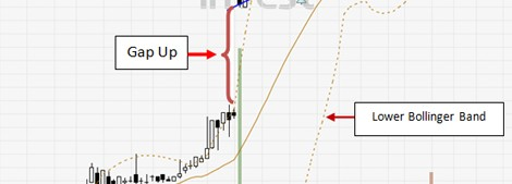 Spotting opportunities with Runaway Gap and Bollinger Bands